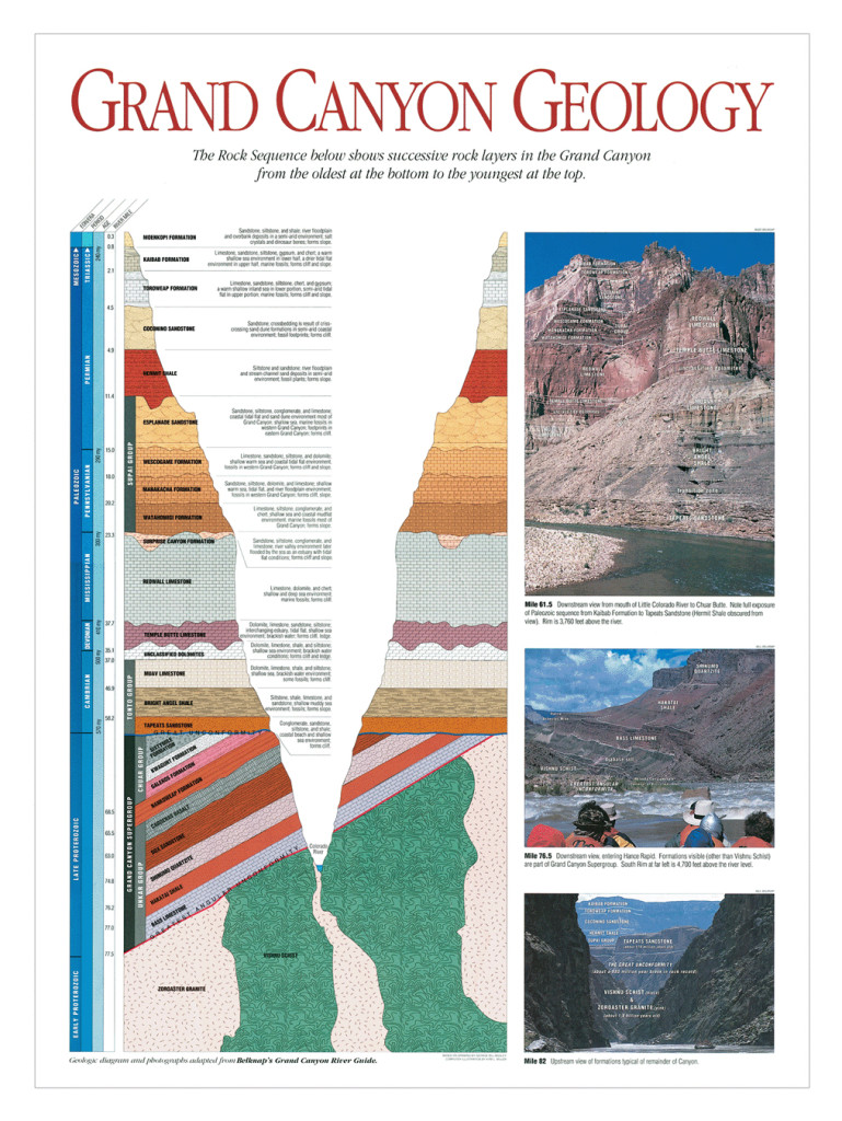 Grand Canyon Geology Map